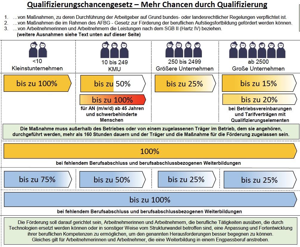 Qualifizierungs-Chancengesetz nach Unternehmen gestaffelt dargestellt
