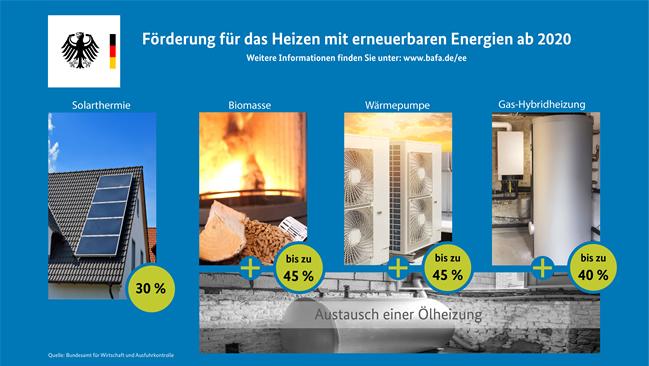 BAFA Förderprogramm heizen mit erneuerbaren Energien